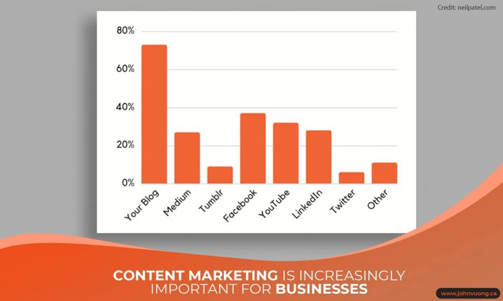 Content marketing is increasingly important for businesses