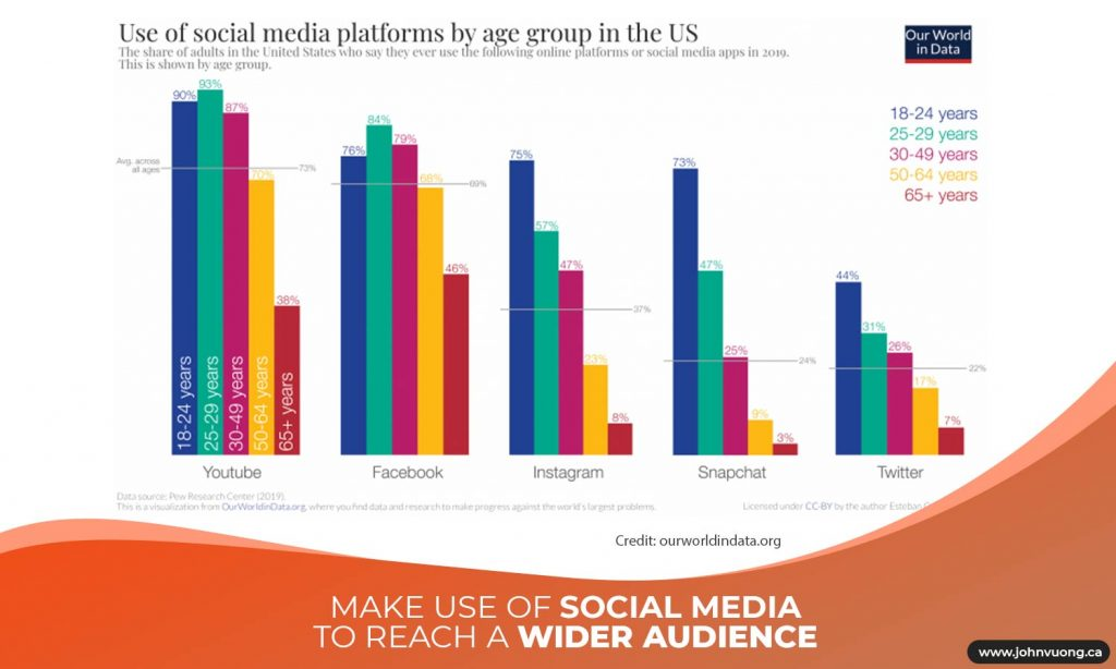 Make use of social media to reach a wider audience
