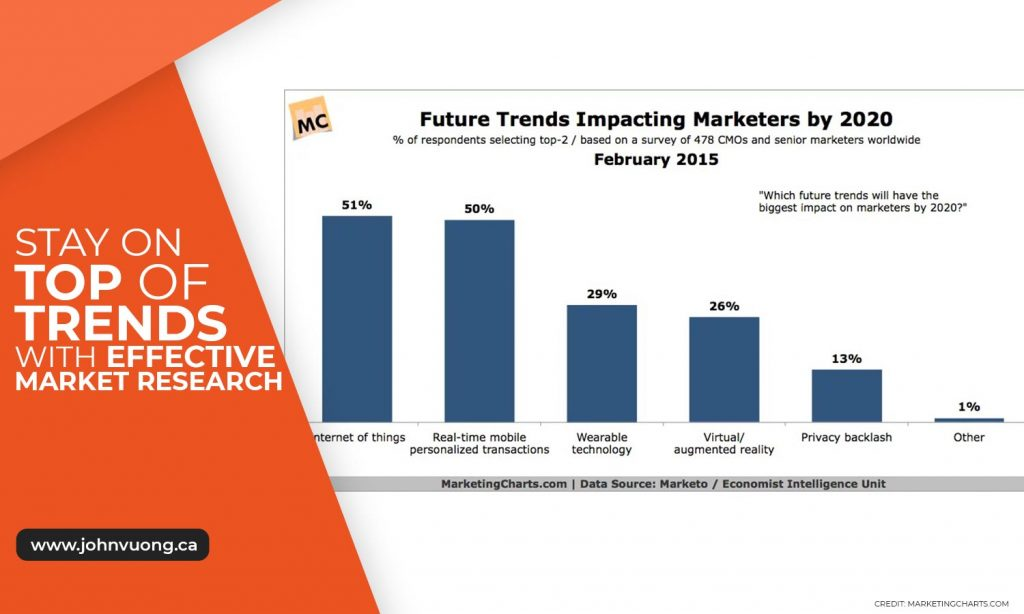 Stay on top of trends with effective market research