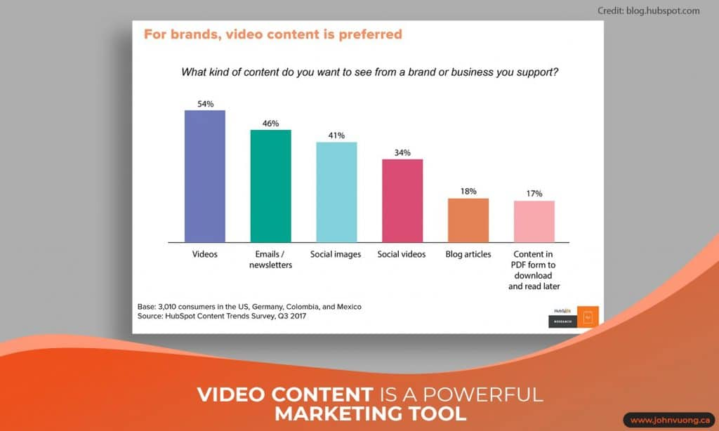 Video content is a powerful marketing tool